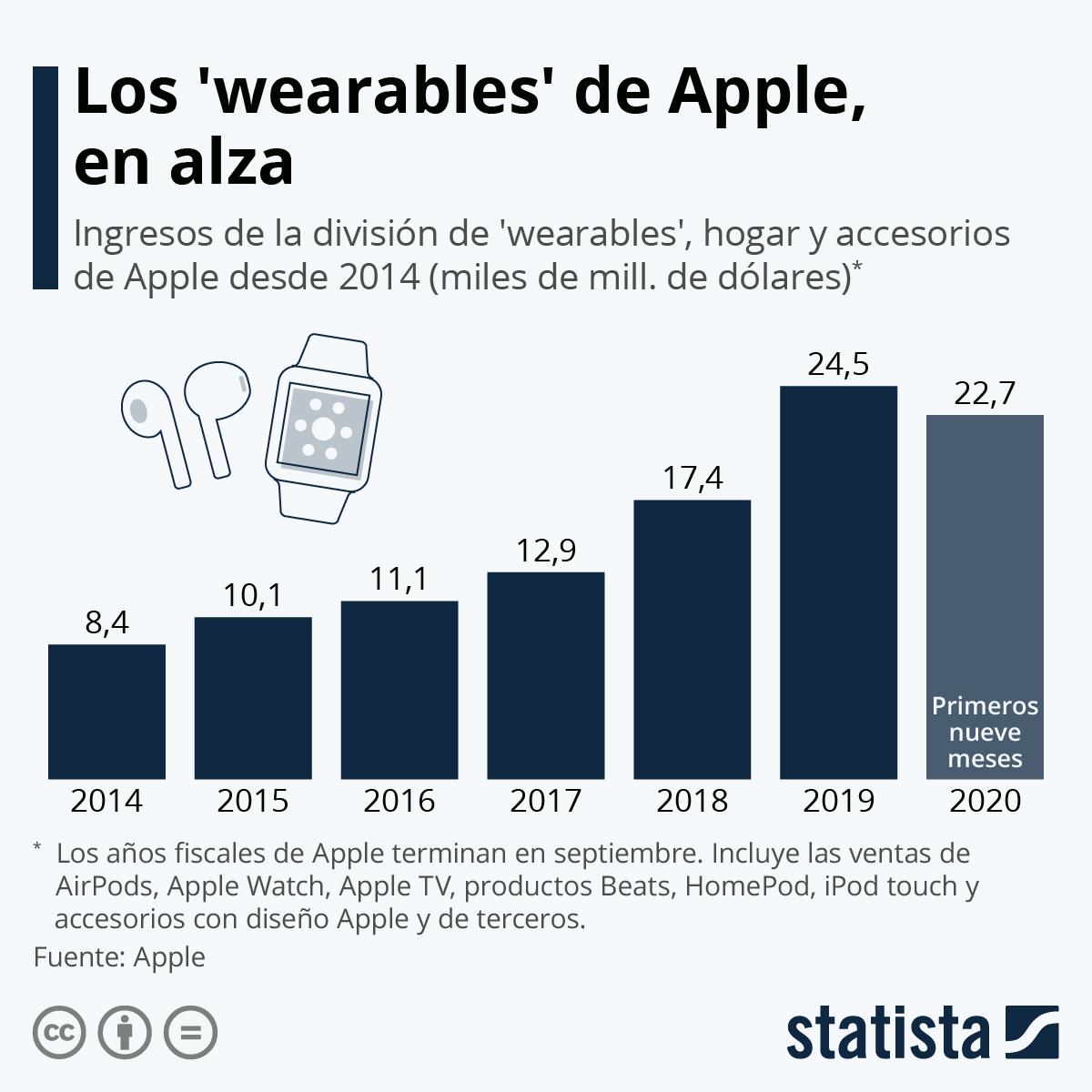 Infografía: El éxito del negocio de los ´wearables´ de Apple | Statista