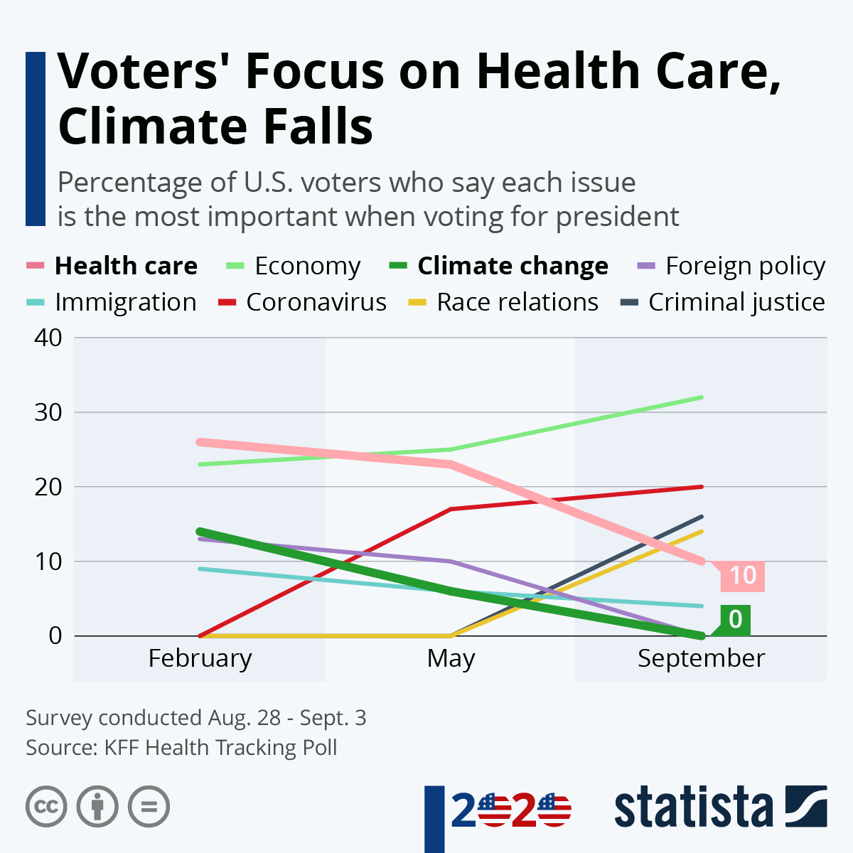 Infographic: Voters' Focus on Health Care, Climate Falls | Statista