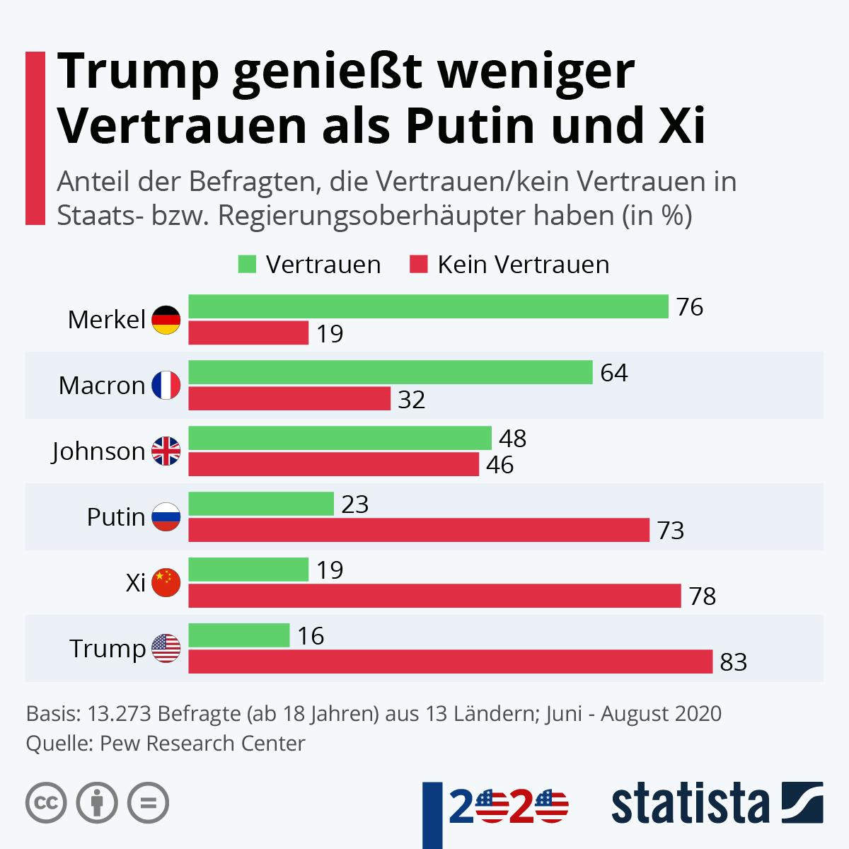 Infografik: Trump genießt weniger Vertrauen als Putin und Xi | Statista
