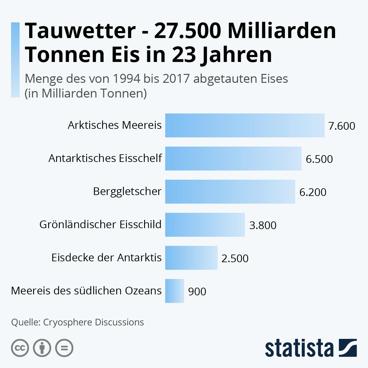 Infografik: Tauwetter - 27.500 Milliarden Tonnen Eis in 23 Jahren | Statista