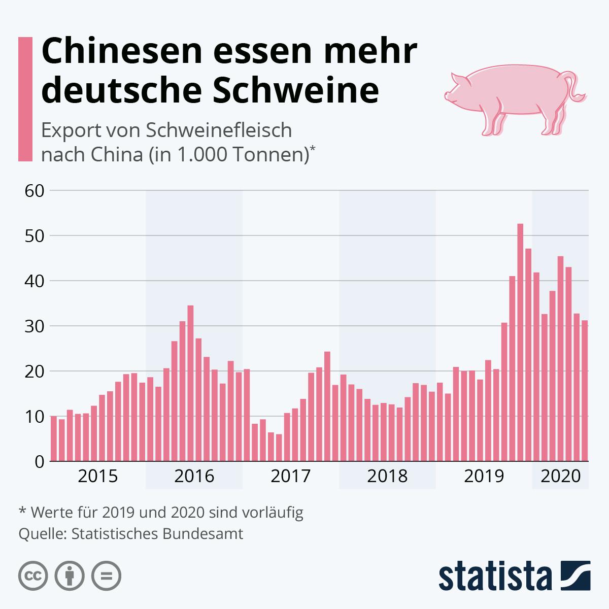 Infografik: Chinesen essen mehr deutsche Schweine   Statista