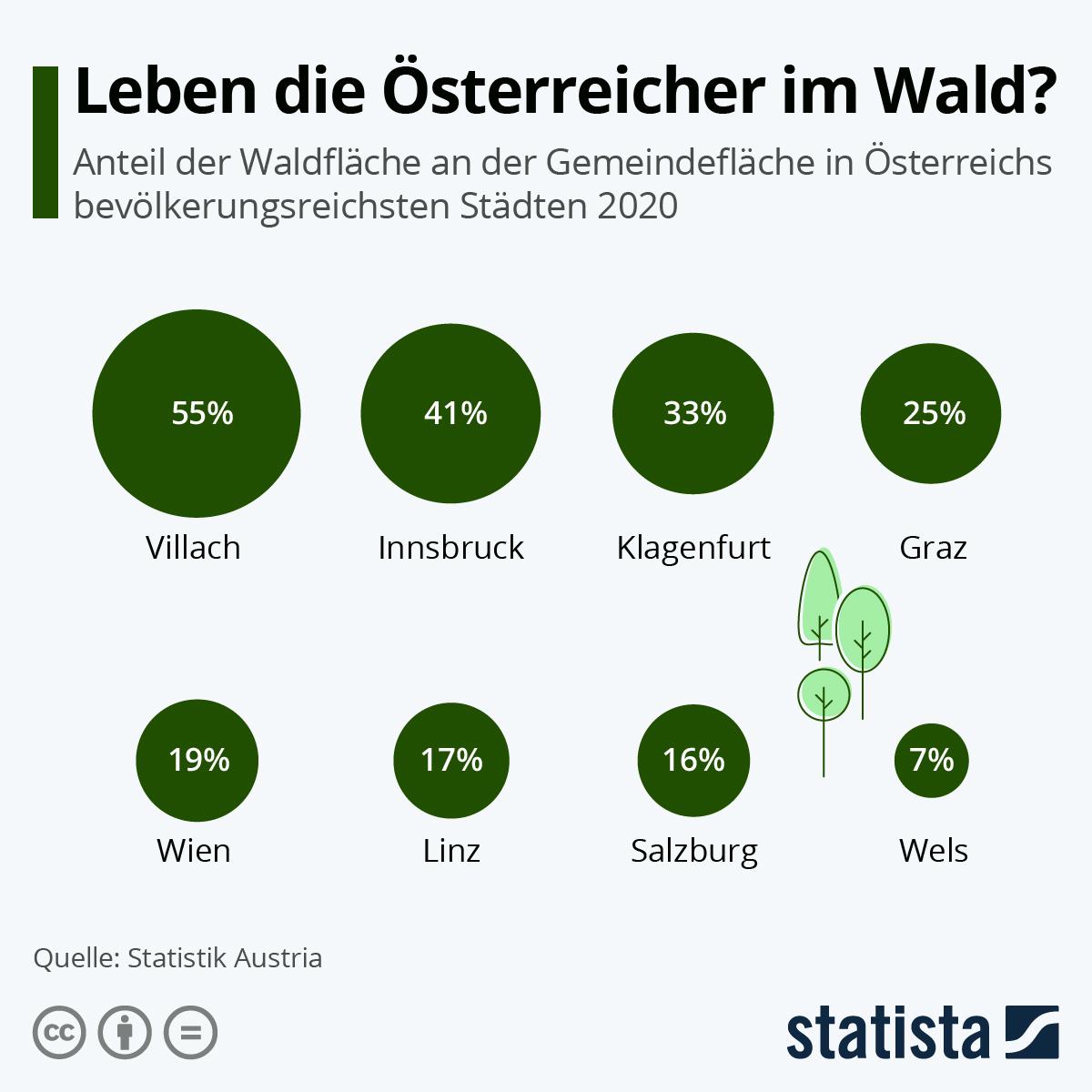 Infografik: Leben die Österreicher im Wald? | Statista