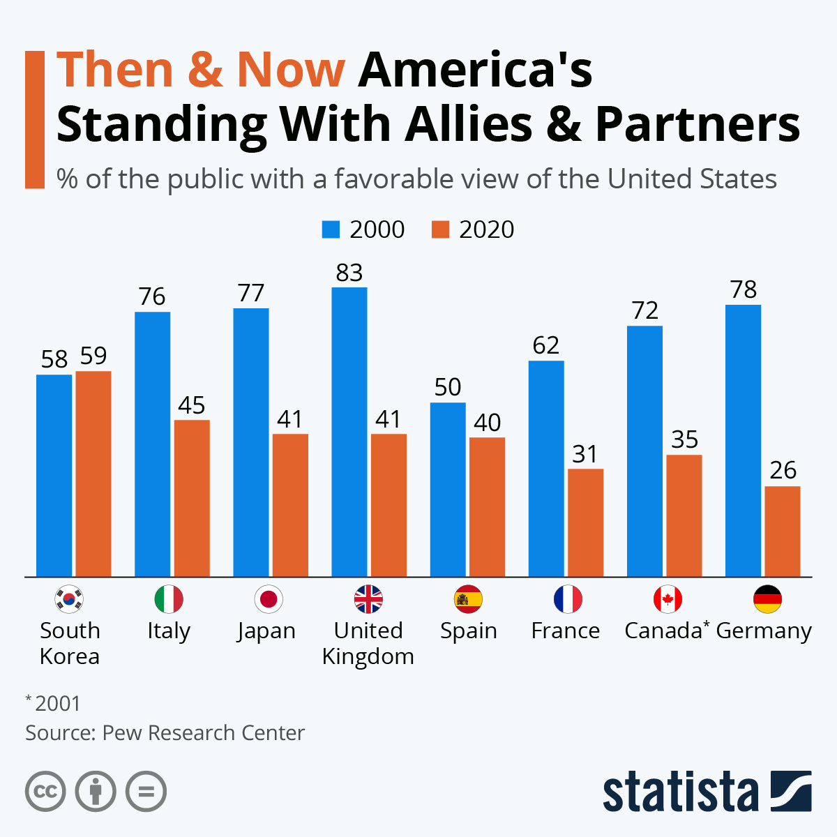 Infographic: Then & Now: America's Standing With Allies & Partners | Statista