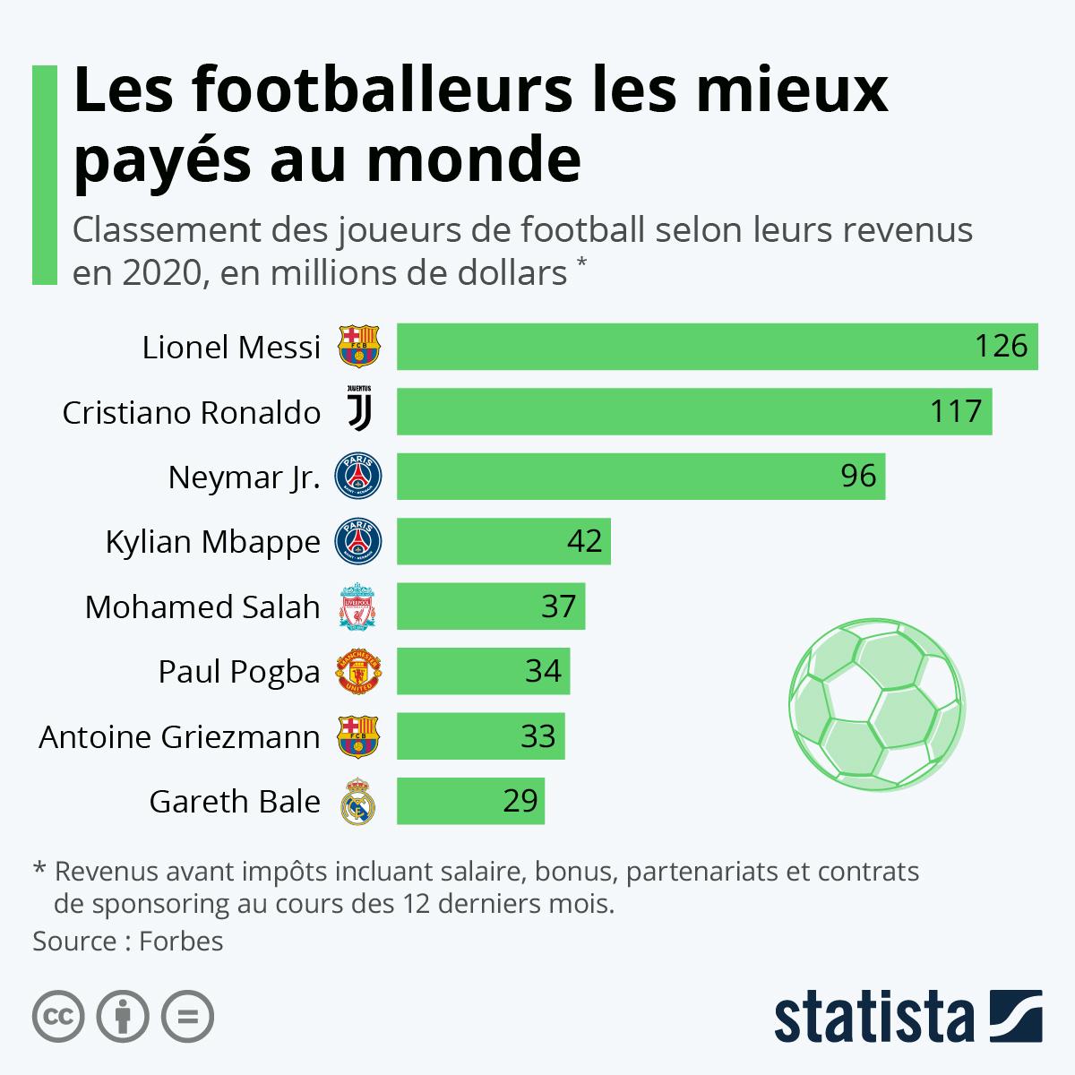 Infographie: Les joueurs de football les mieux payés au monde | Statista