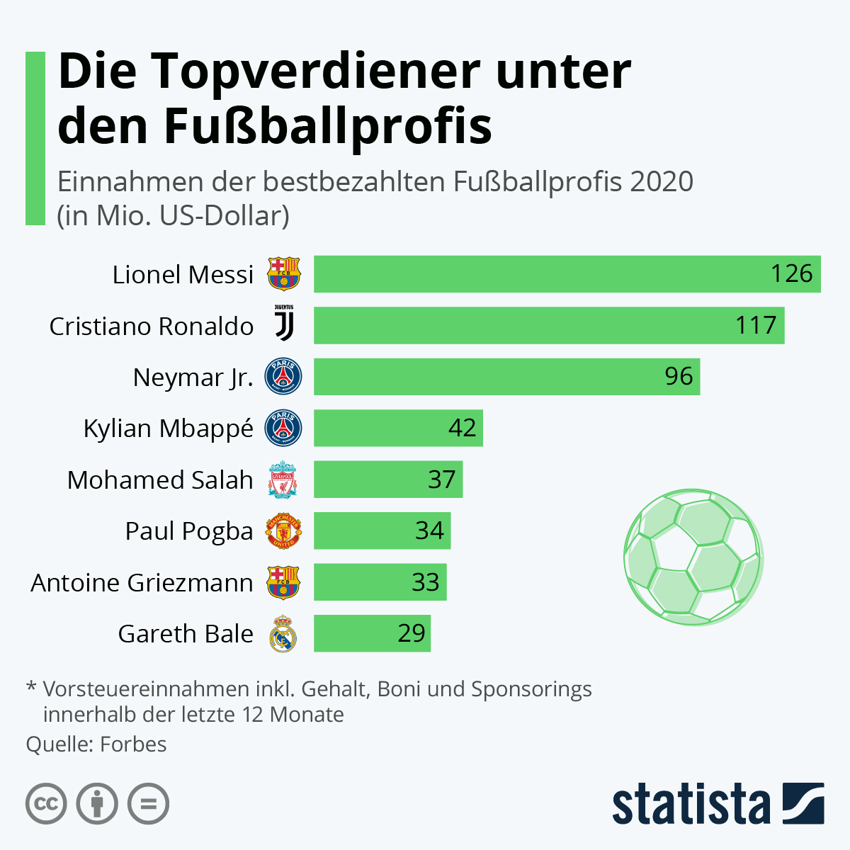 Infografik: Die Topverdiener unter den Fußballprofis | Statista