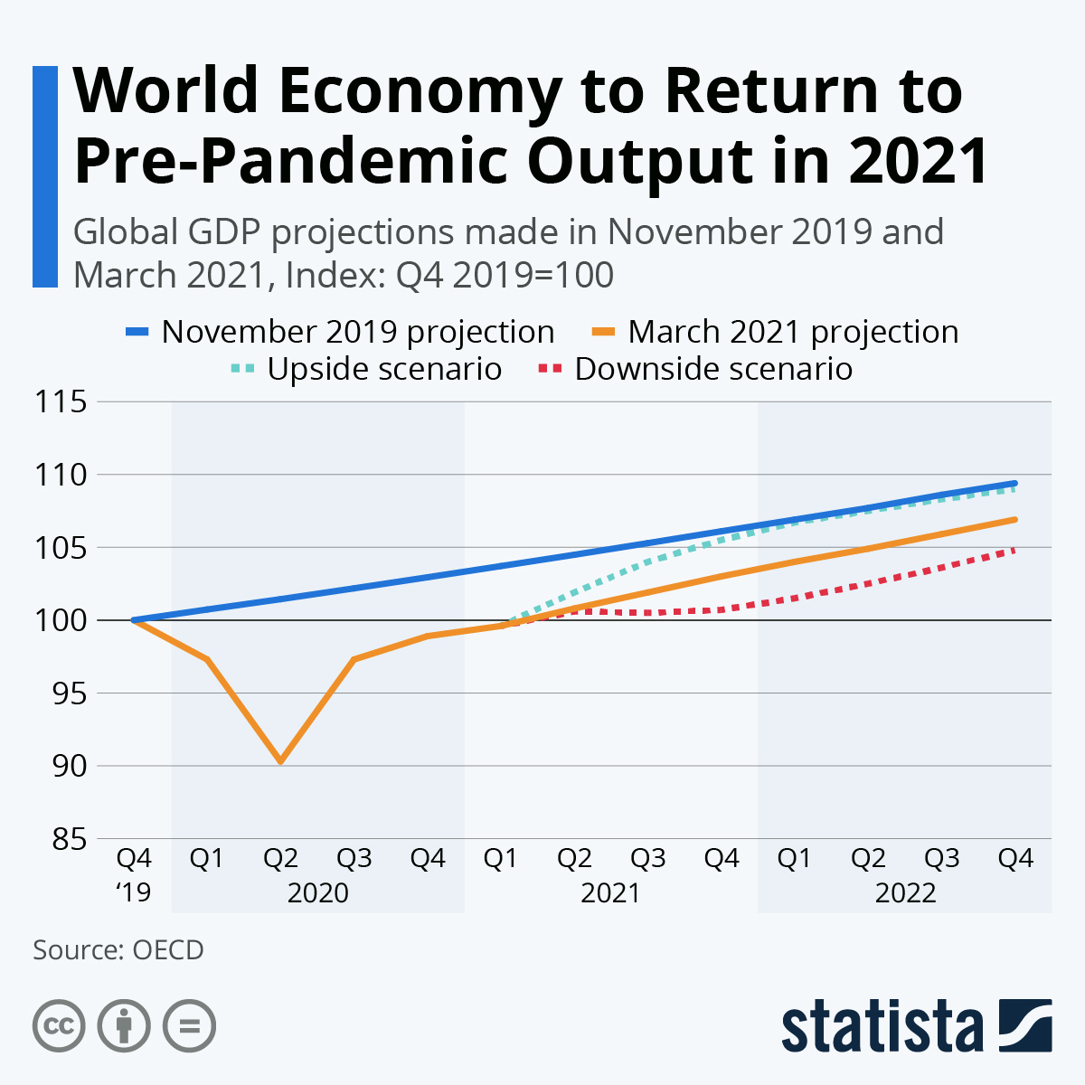 Infographic: World Economy to Trail Pre-Pandemic Trajectory for Years | Statista