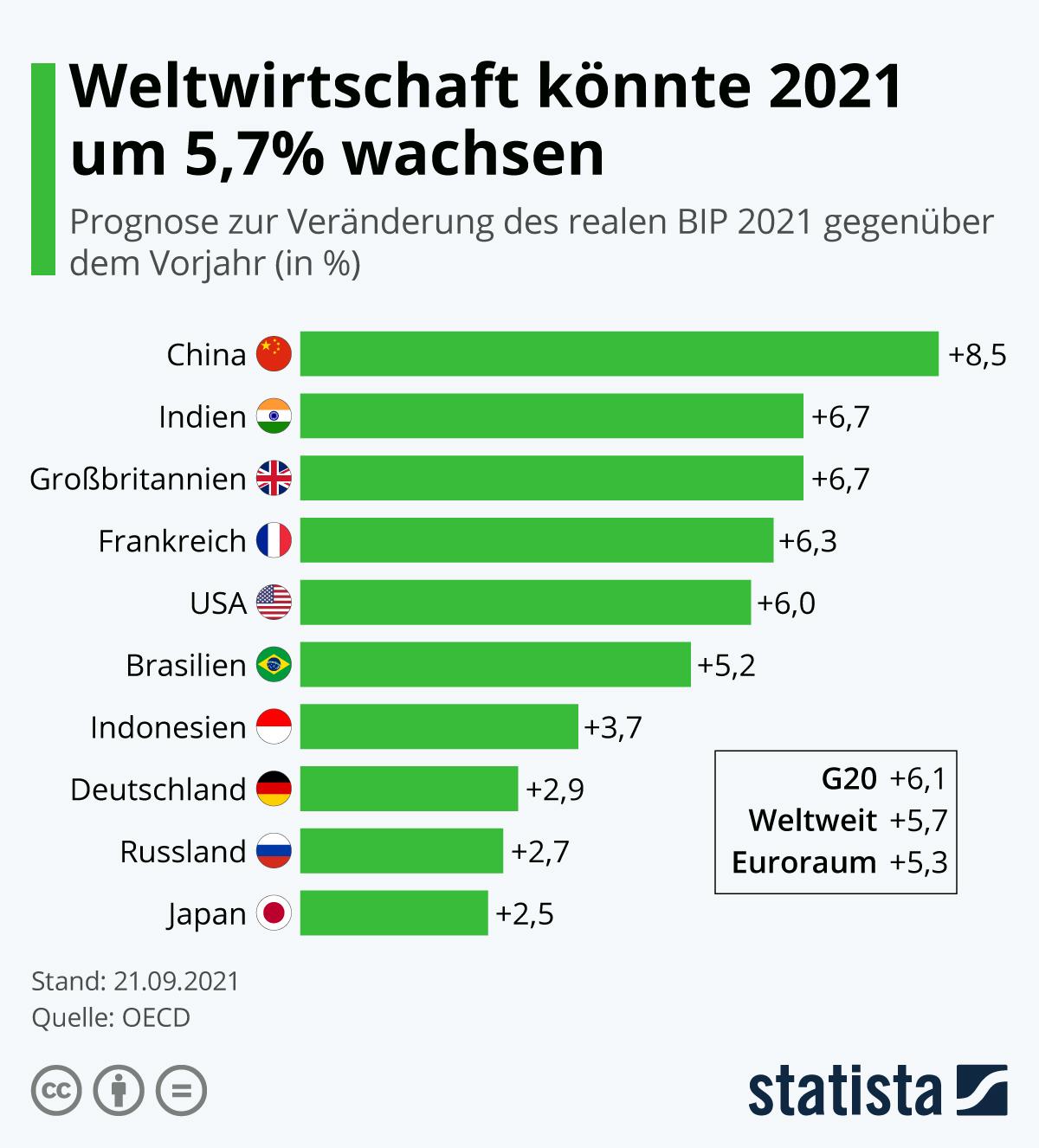 Infografik: So stark sinkt die Wirtschaftsleistung weltweit | Statista