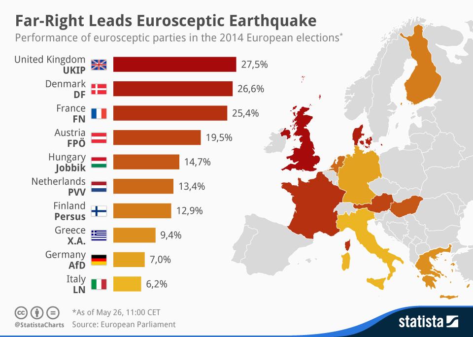 Infographic: Far-Right Leads Eurosceptic Earthquake   Statista