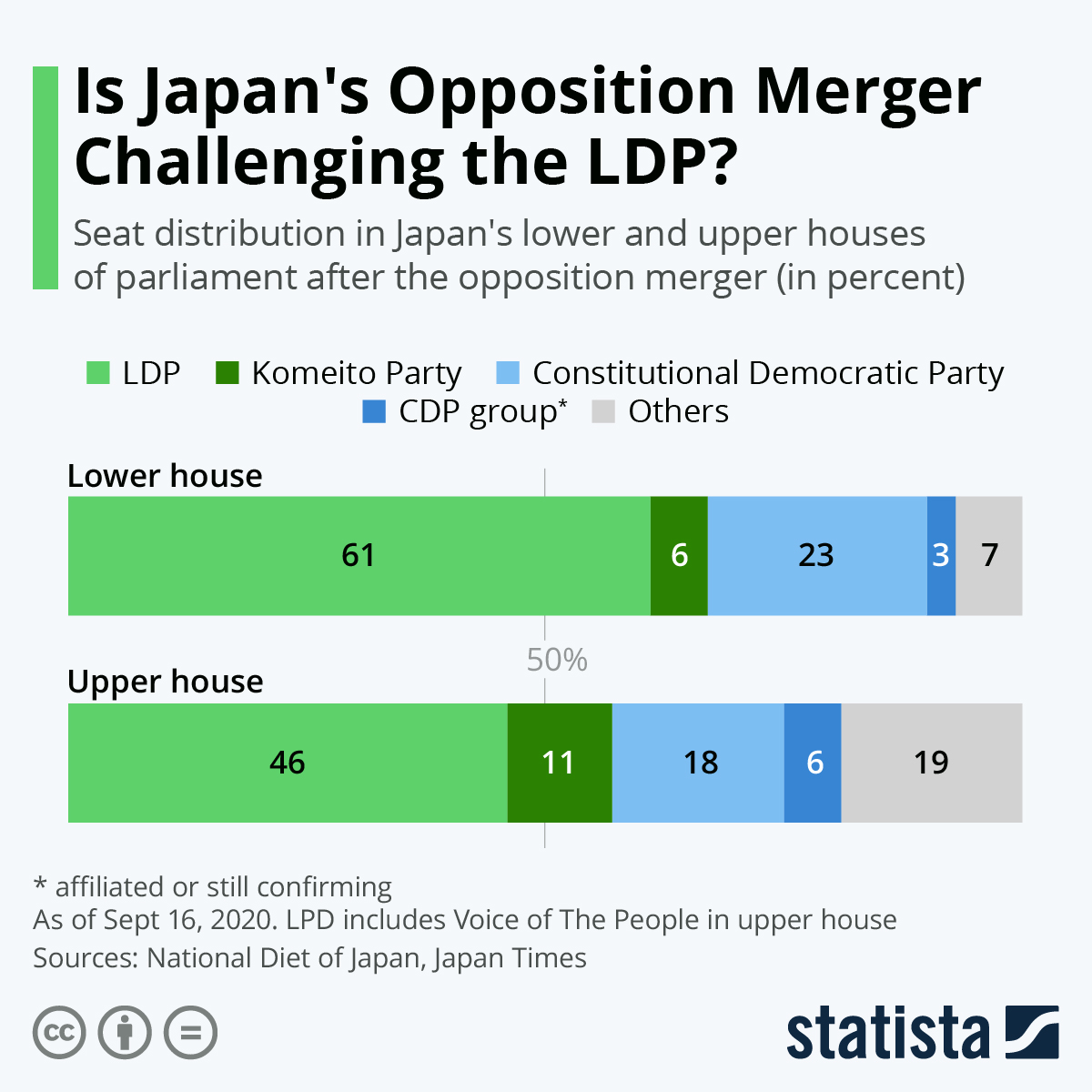Infographic: Is Japan's Opposition Merger Challenging the LDP? | Statista