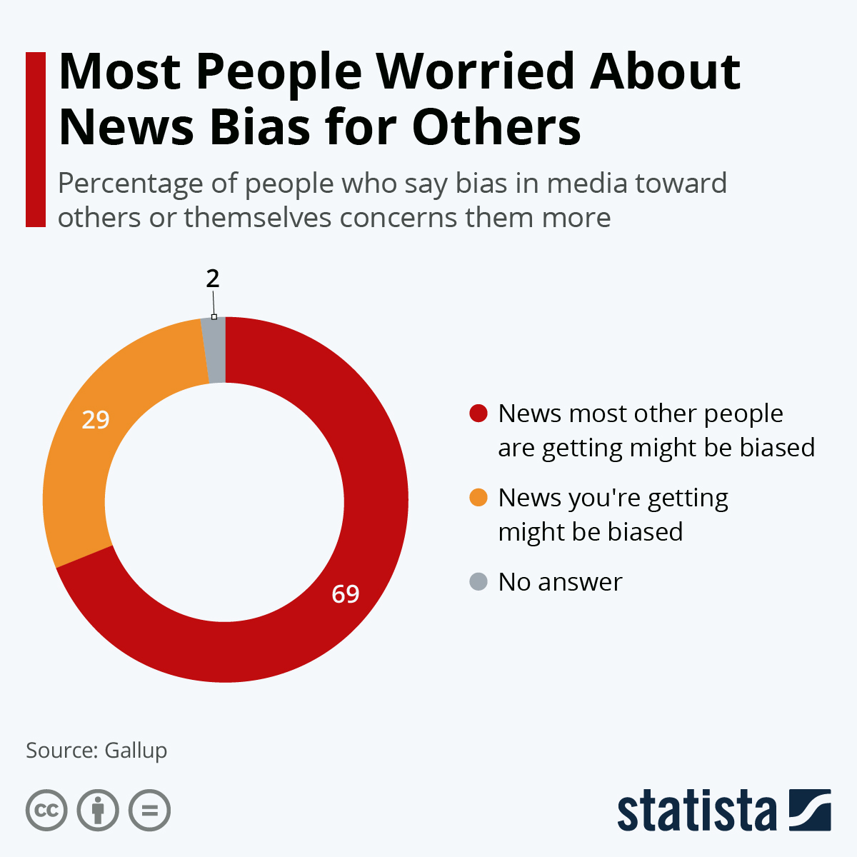 Infographic: Most People Worried About News Bias for Others   Statista