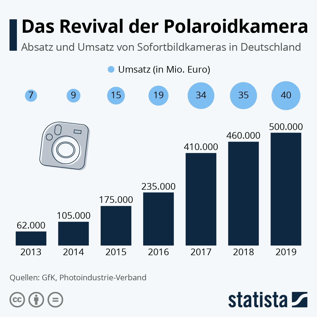 Infografik: Das Revival der Polaroidkamera | Statista