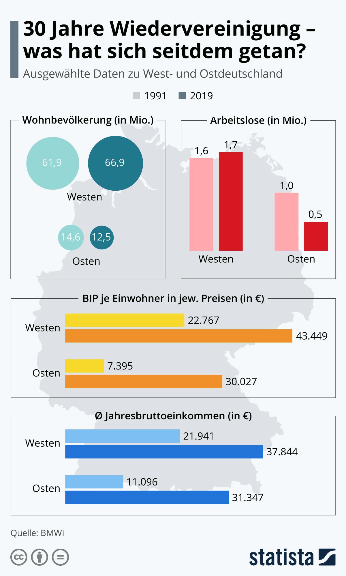 Infografik: 30 Jahre deutsche Wiedervereinigung | Statista