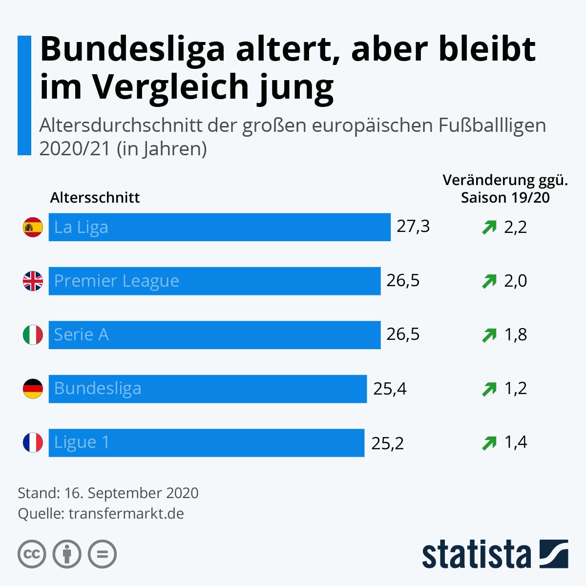 Infografik: Die Bundesliga altert, bleibt aber im Vergleich jung | Statista
