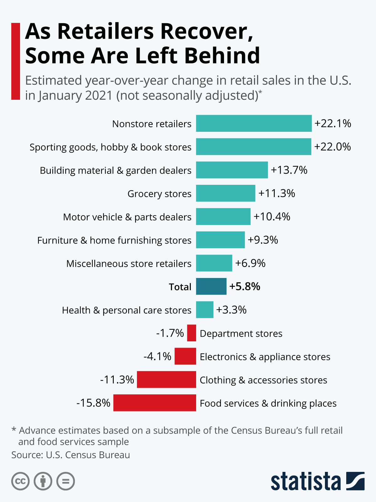 Infographic: Clothing Stores Fall Behind in Uneven Retail Recovery | Statista