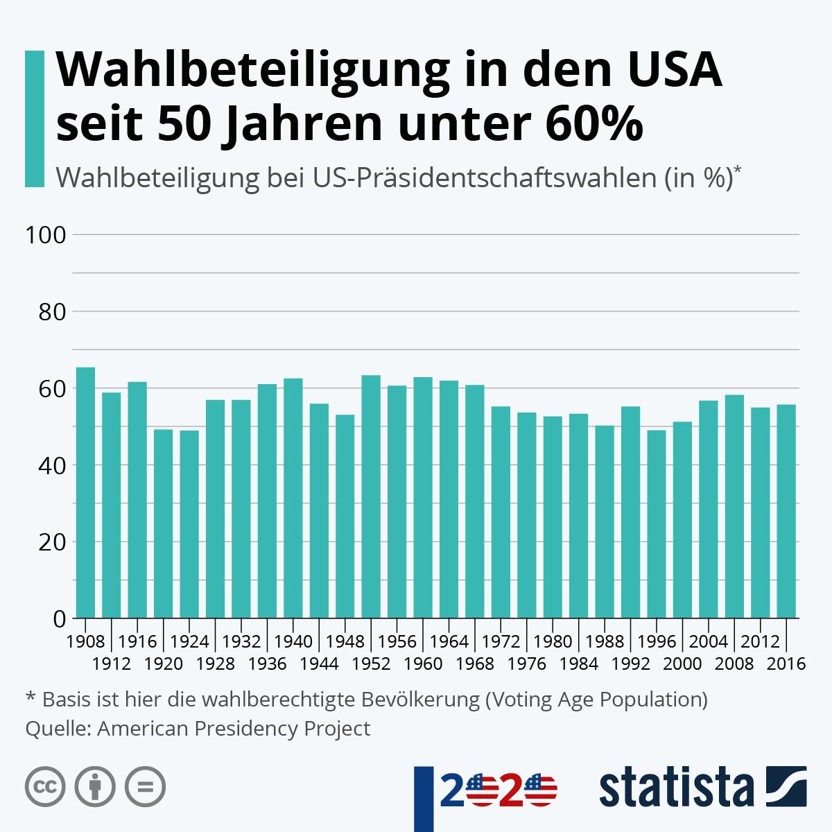 Infografik: Wahlbeteiligung in den USA seit 50 Jahren unter 60% | Statista