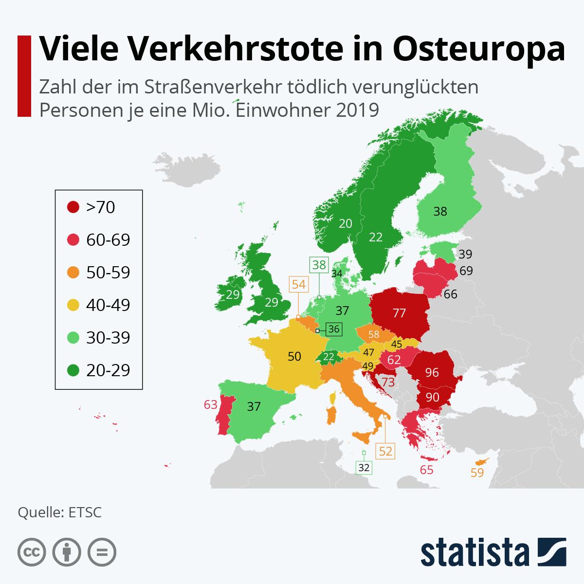 Infografik: Viele Verkehrstote in Osteuropa | Statista