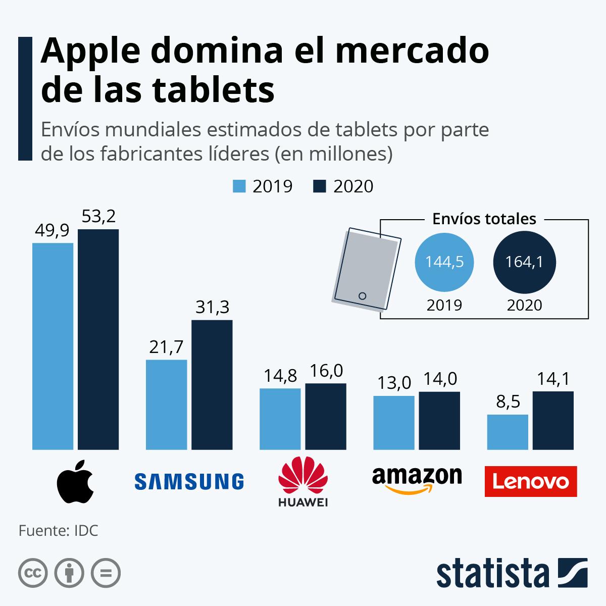 Infografía: iPad, el rey de las tablets | Statista