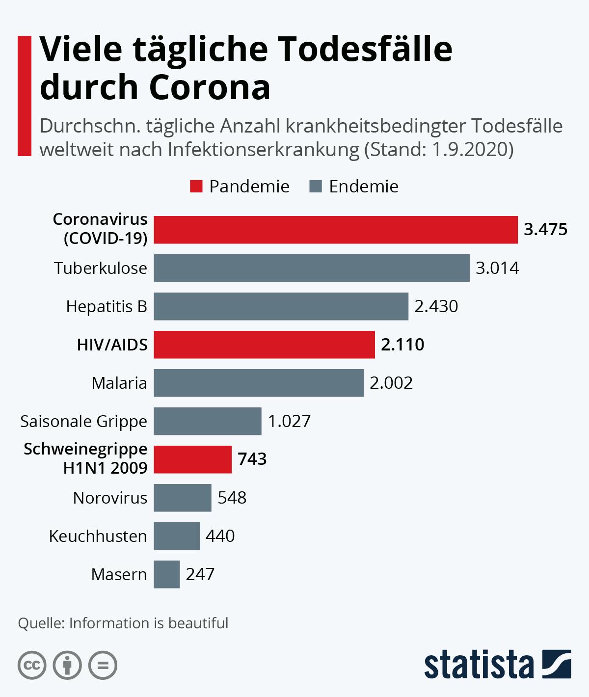 Todesfälle Corona Weltweit
