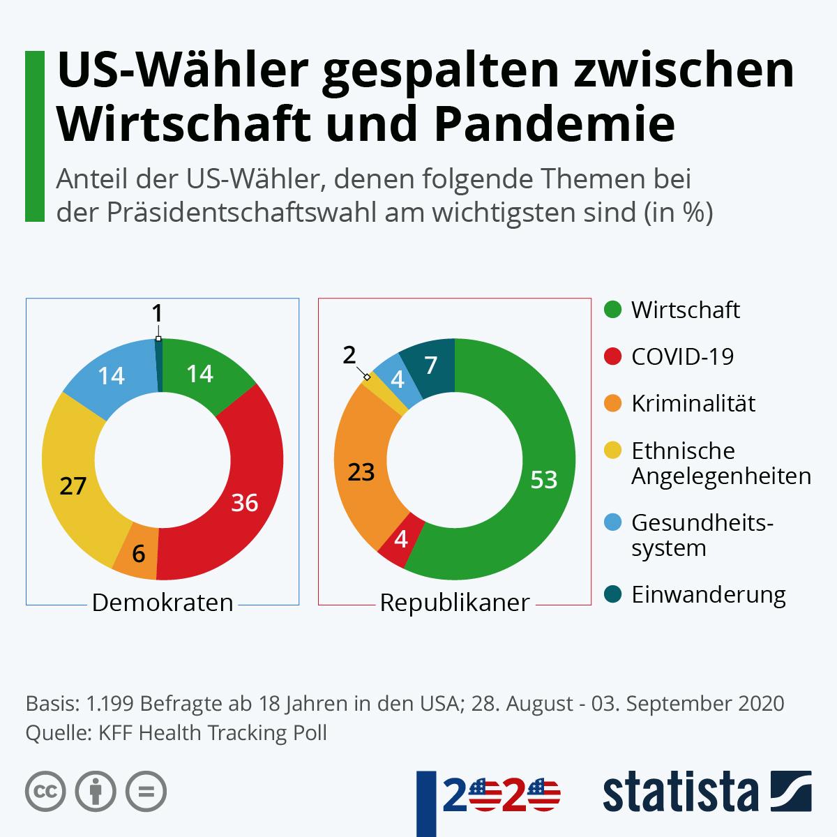 Infografik: US-Wähler gespalten zwischen Wirtschaft und Pandemie | Statista