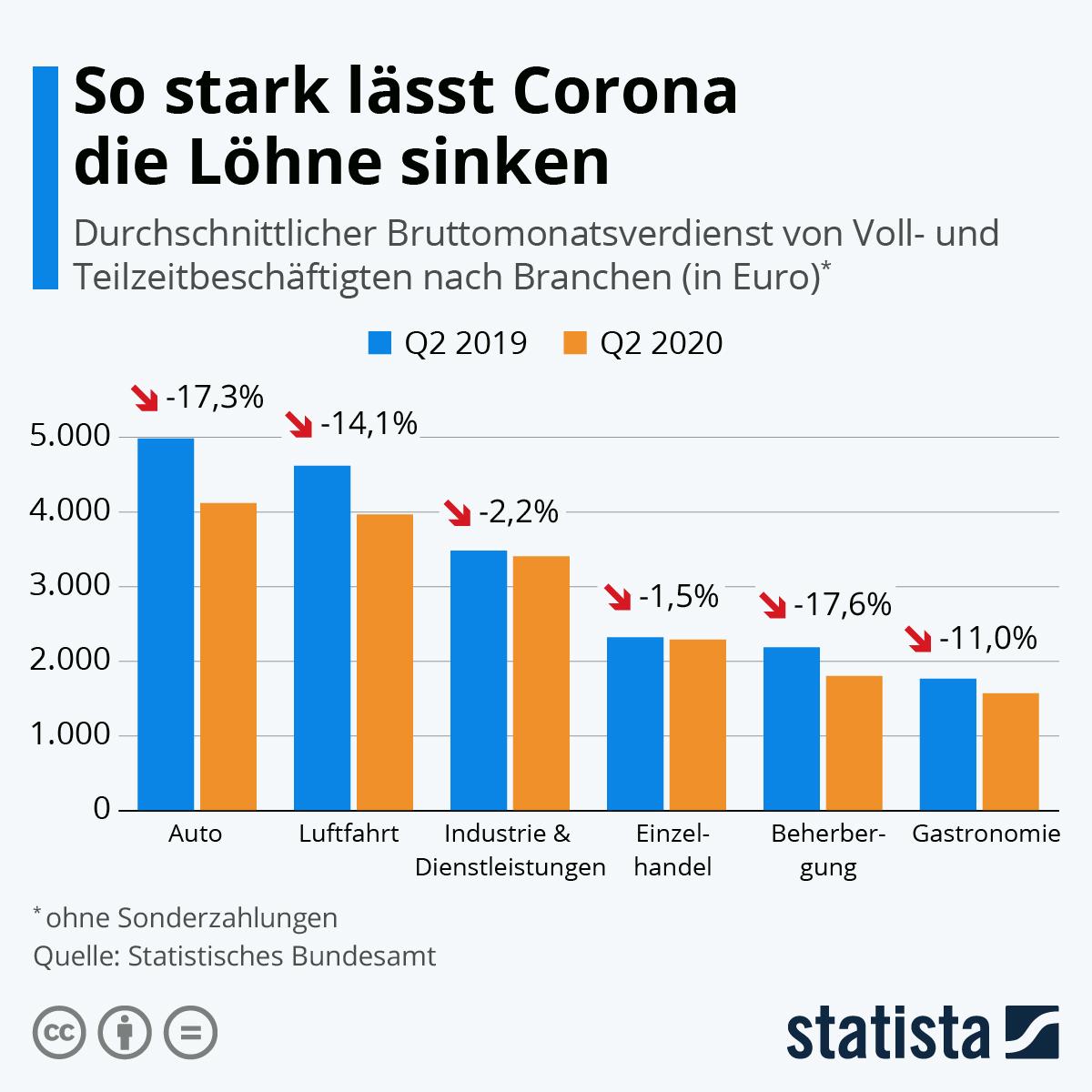 Infografik: So stark lässt Corona die Löhne sinken | Statista