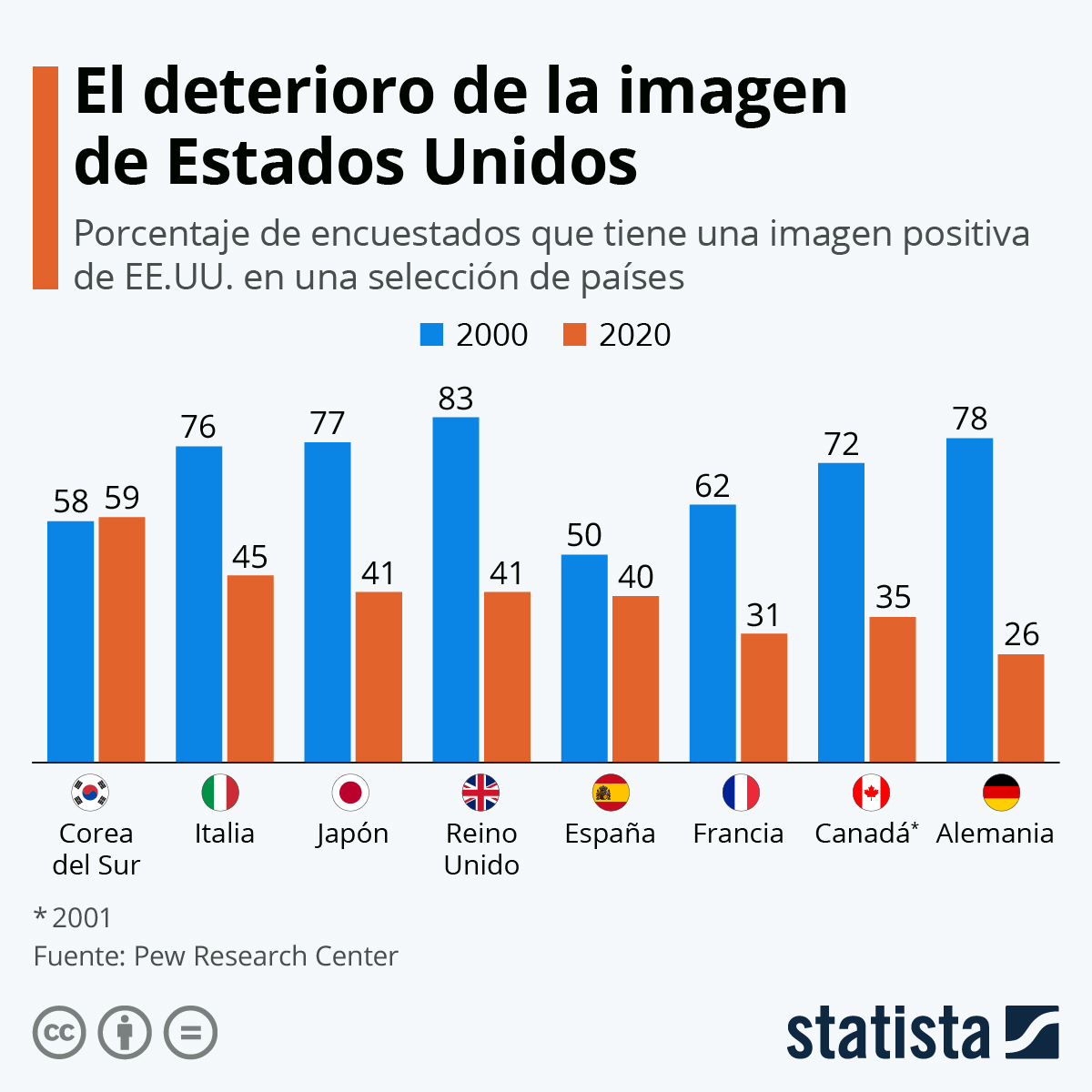 Infografía: El antes y el después de la imagen de Estados Unidos en el mundo | Statista