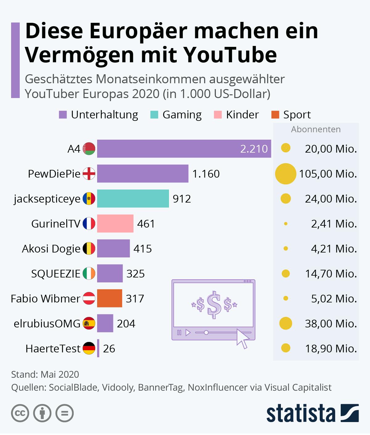 Infografik: Diese Europäer machen ein Vermögen mit YouTube | Statista