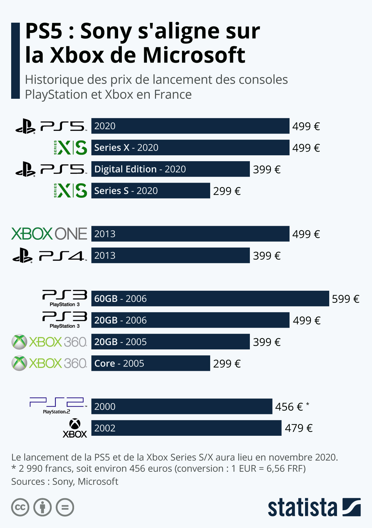 Infographie: PS5 : Sony s'aligne sur la Xbox de Microsoft | Statista