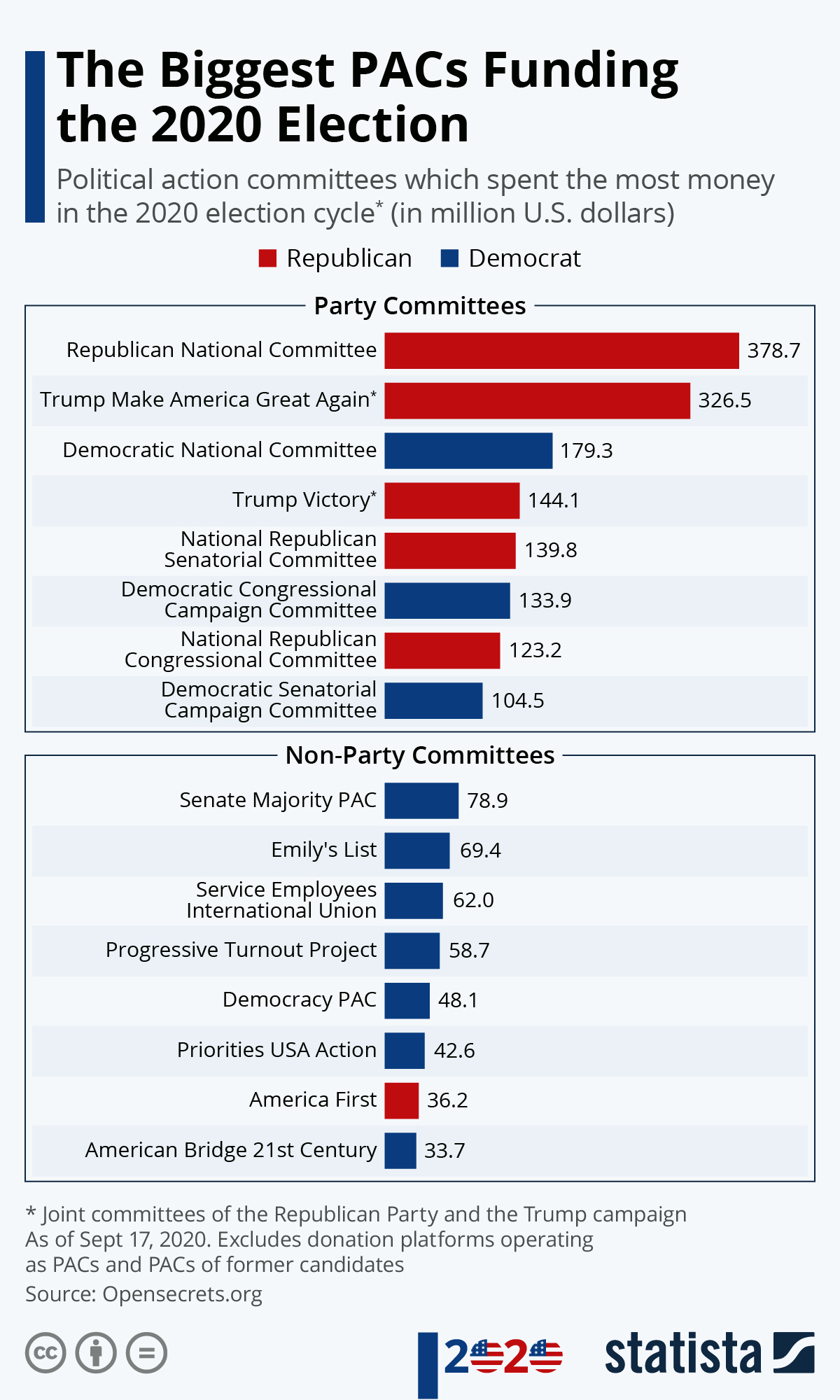 Infographic: The Biggest PACs Funding the 2020 Election | Statista