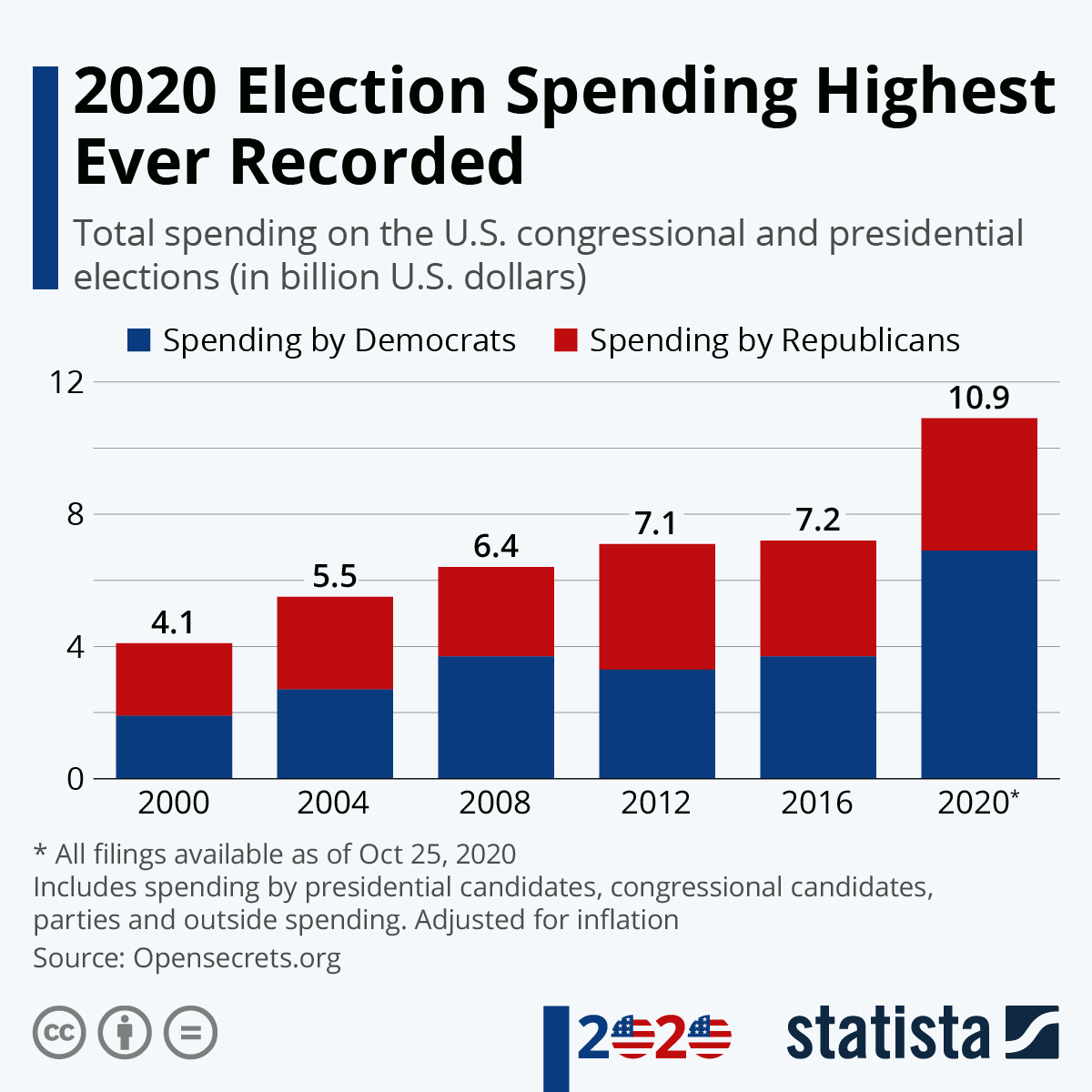 Infographic: 2020 Election Spending Highest Ever Recorded | Statista