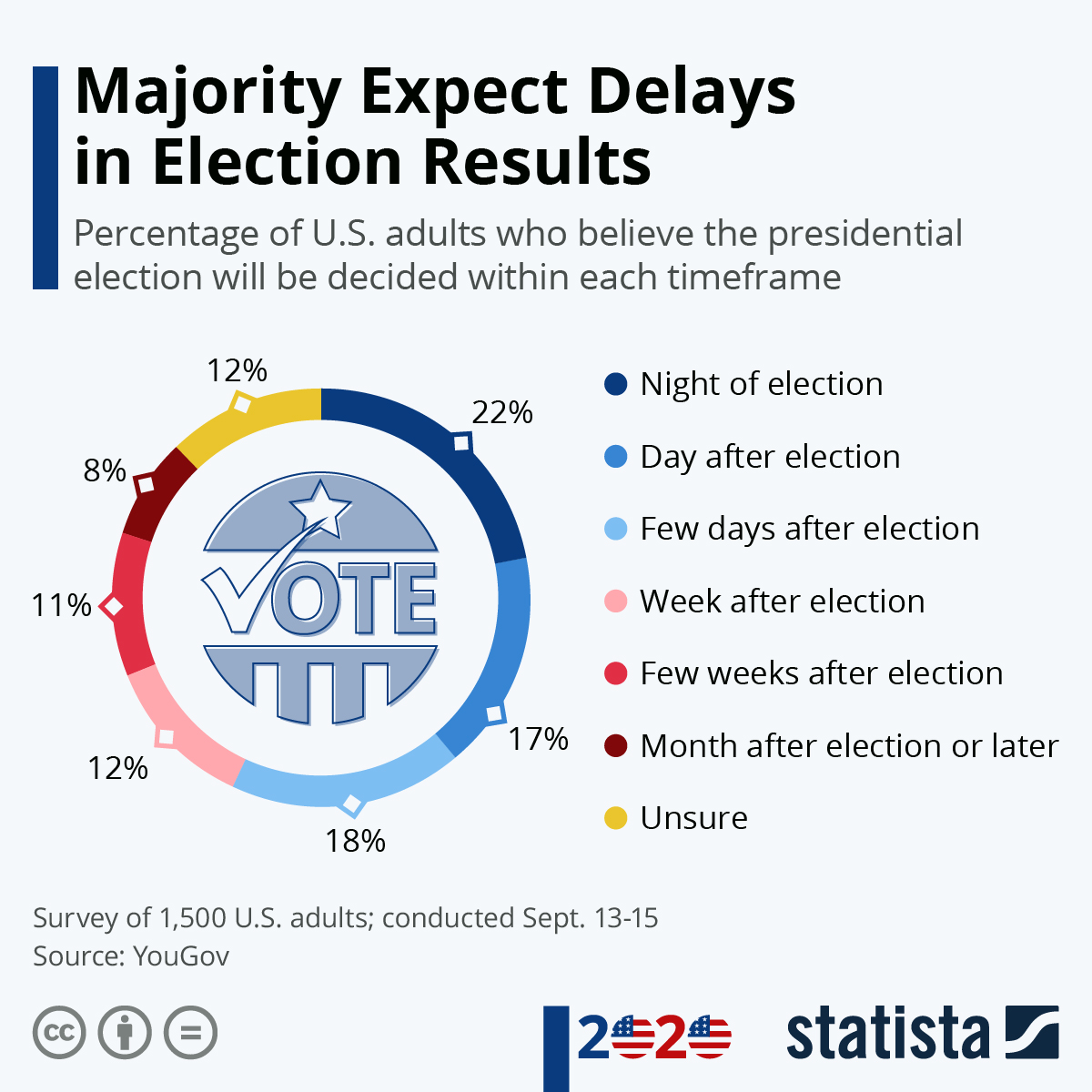 Infographic: Majority Expect Delays in Election Results   Statista