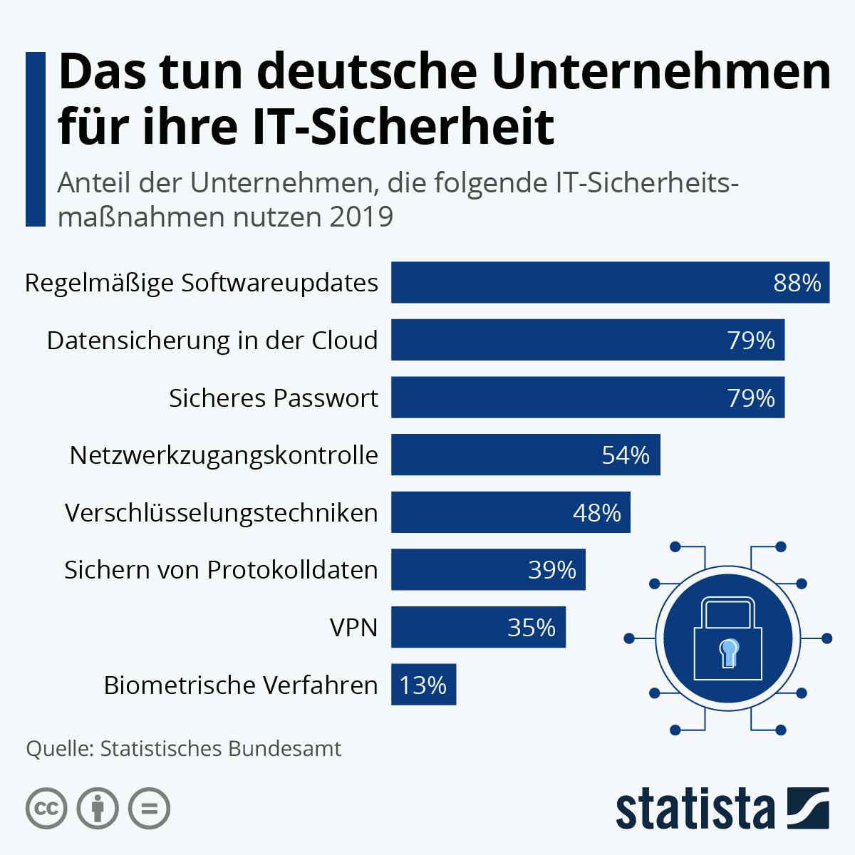 Infografik: Das tun deutsche Unternehmen für ihre IT-Sicherheit | Statista