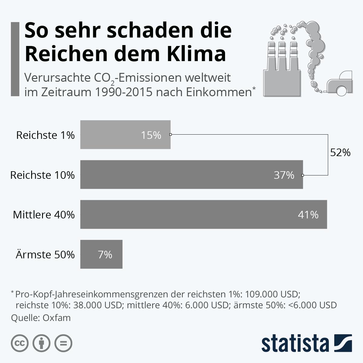 Infografik: So sehr schaden die Reichen dem Klima | Statista