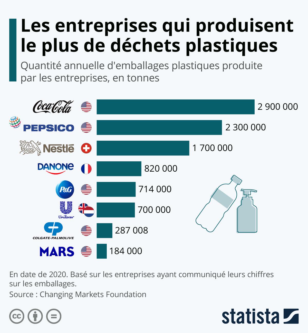 Infographie: Les entreprises qui produisent le plus de déchets plastiques | Statista