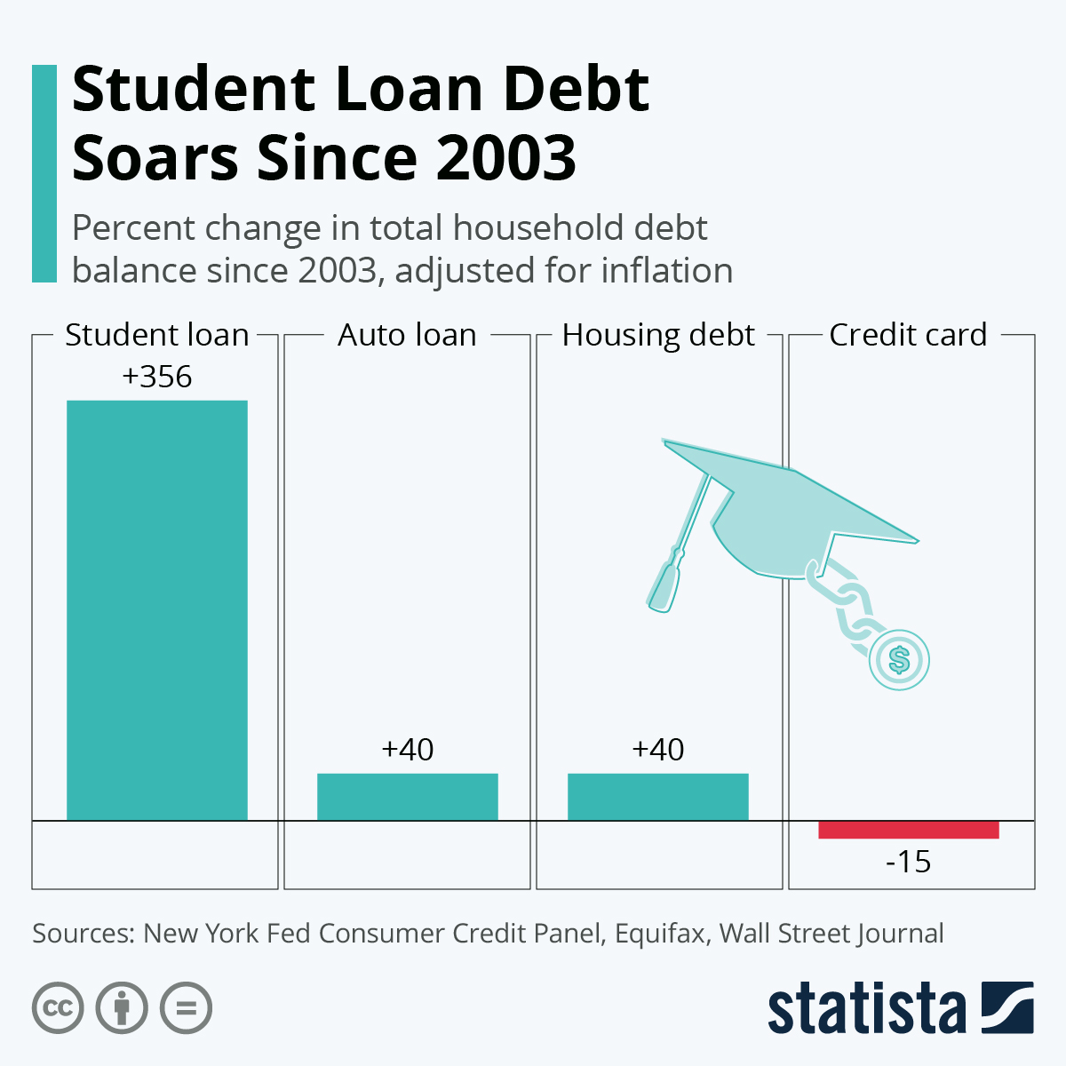 Infographic: Student Loan Debt Soars Since 2003 | Statista