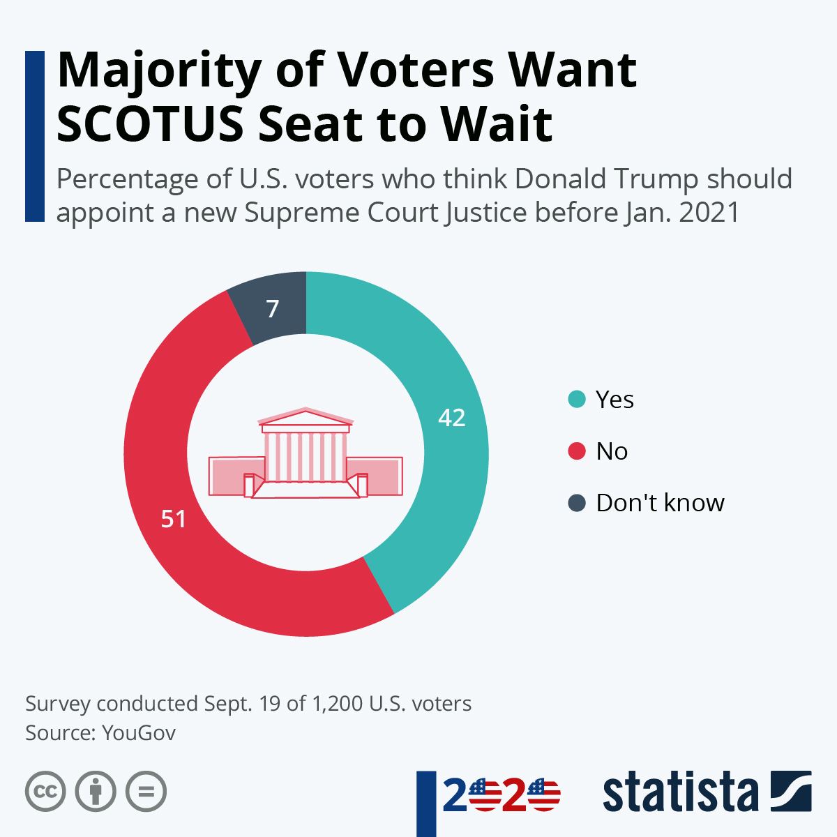 Infographic: Majority of Voters Want SCOTUS Seat to Wait   Statista