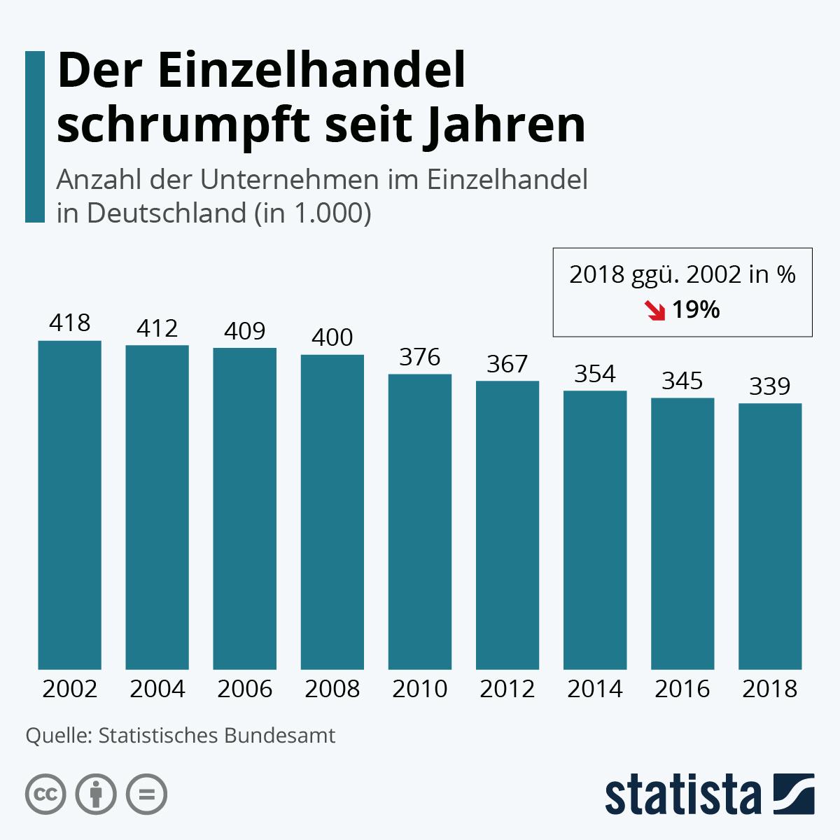 Infografik: Immer weniger Einzelhändler | Statista