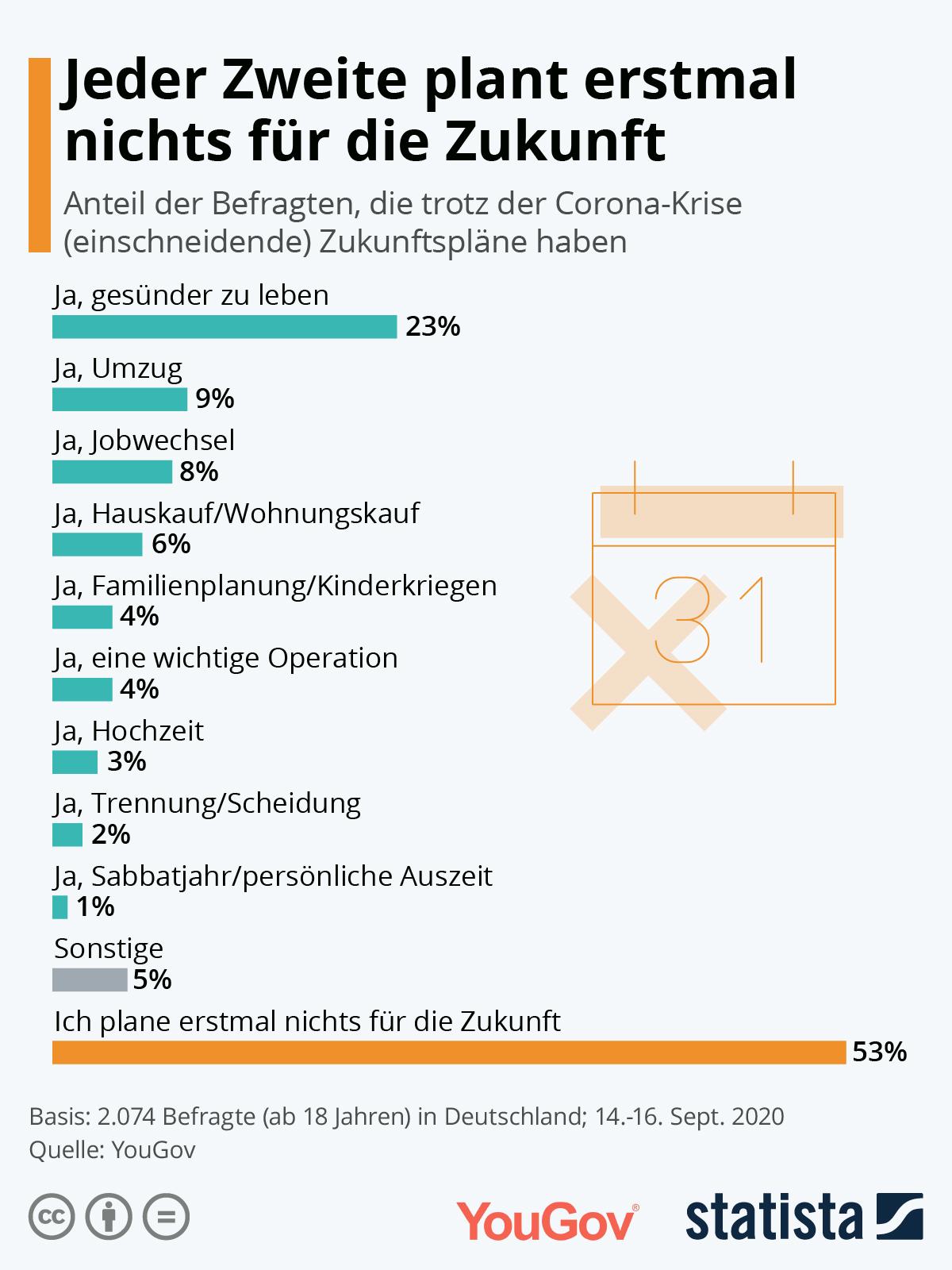 Infografik: Jeder Zweite plant erstmal nichts für die Zukunft | Statista