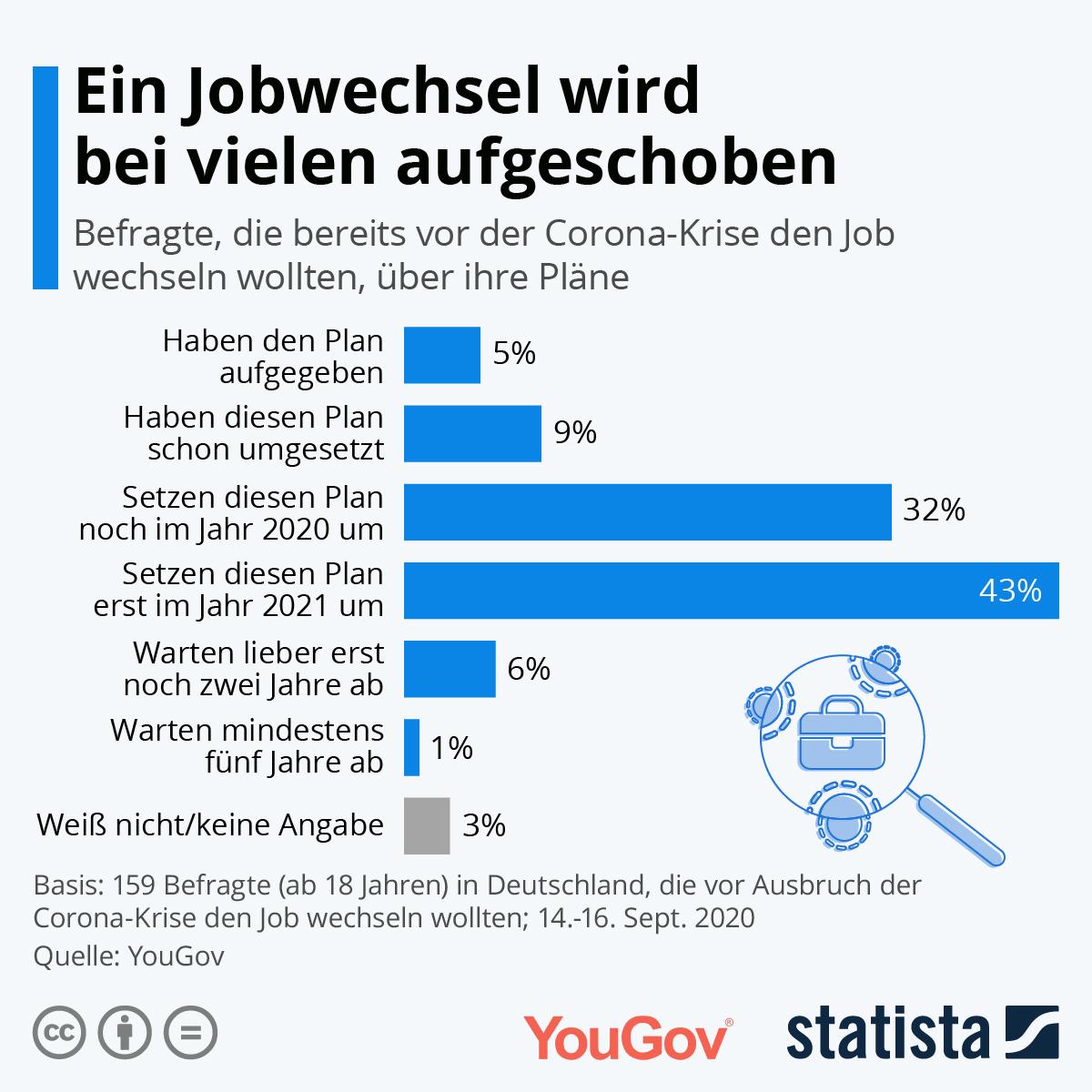 Infografik: Ein Jobwechsel wird bei vielen aufgeschoben | Statista