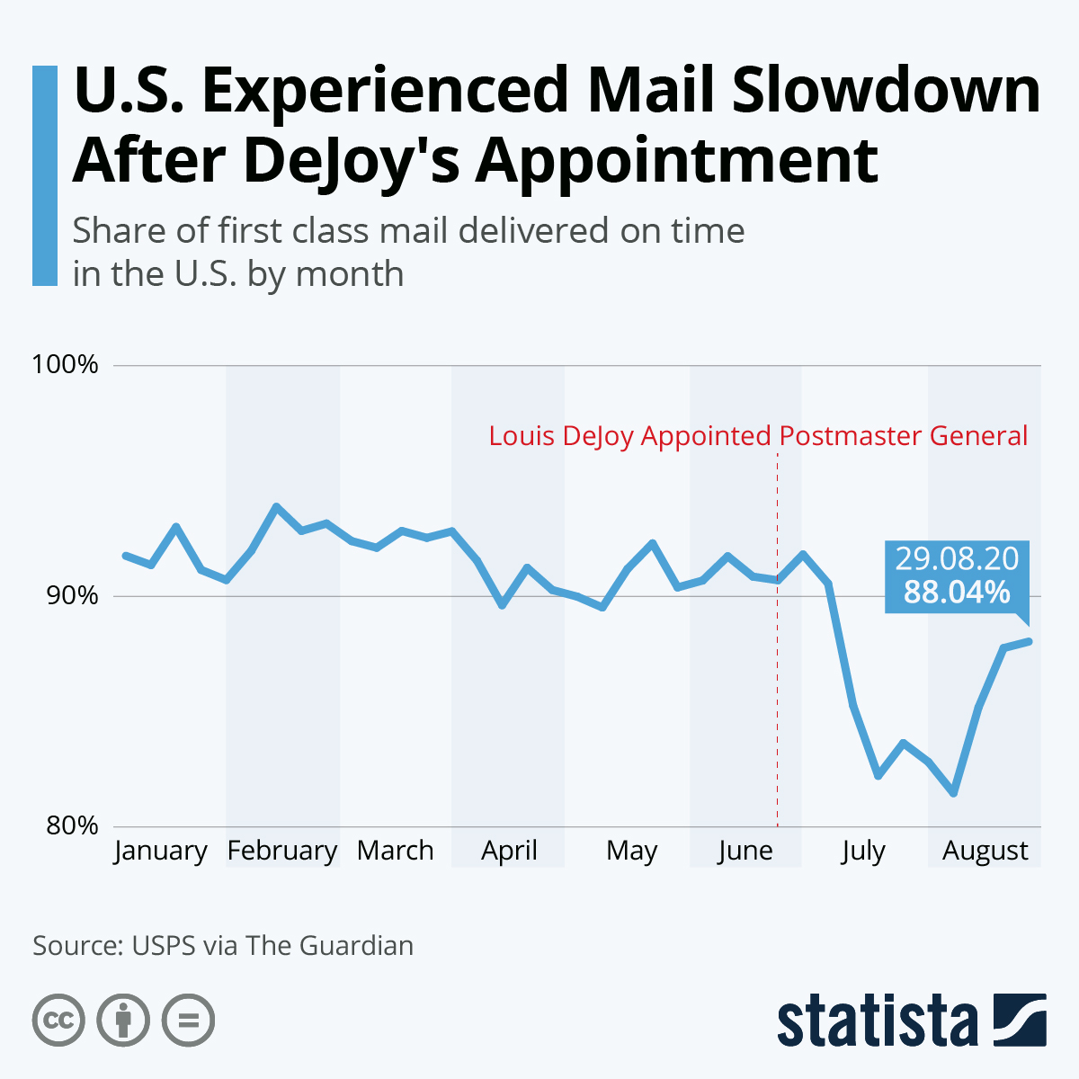 Infographic: U.S. Experienced Mail Slowdown After DeJoy's Appointment | Statista
