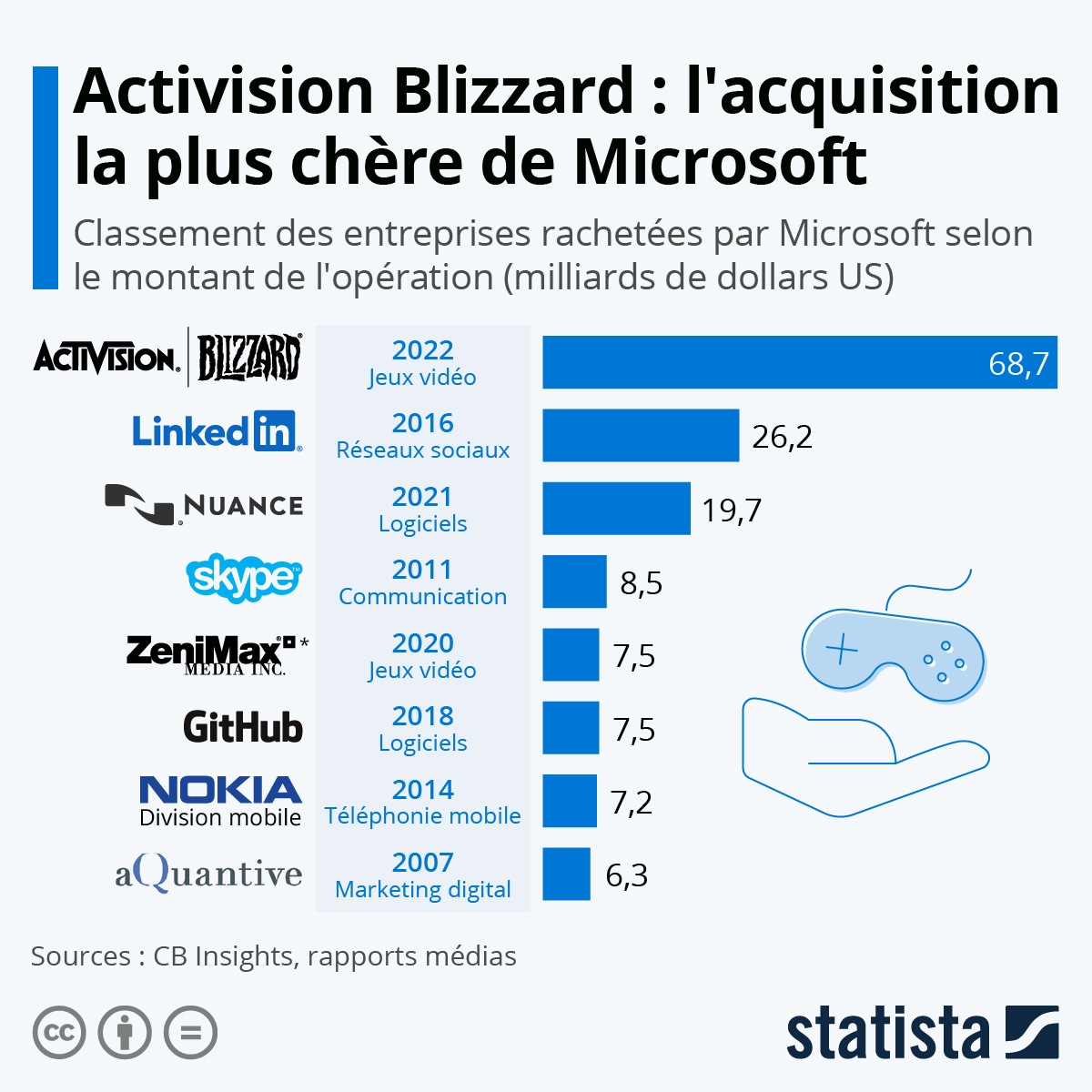 Infographie: Les plus grosses acquisitions de Microsoft | Statista