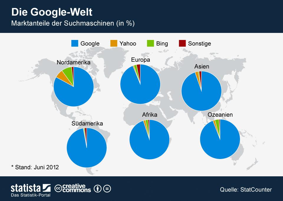 Infografik: Die Google-Welt | Statista
