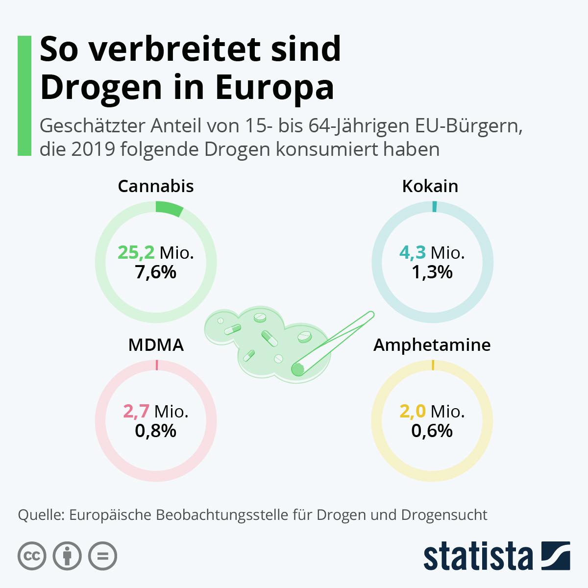Infografik: So verbreitet sind Drogen in Europa | Statista