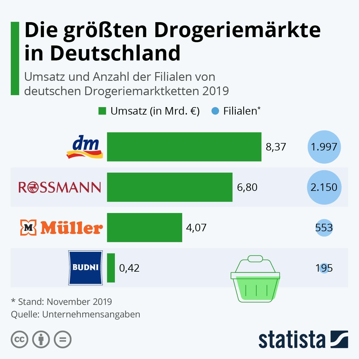 Infografik: Die größten Drogeriemärkte in Deutschland | Statista