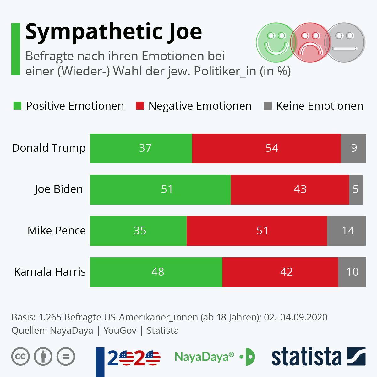 Infografik: Sympathetic Joe | Statista