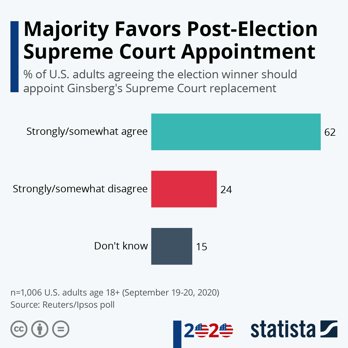 Infographic: Majority Favors Post-Election Supreme Court Appointment | Statista