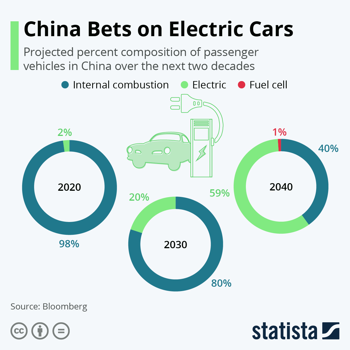 Infographic: China Bets on Electric Cars | Statista