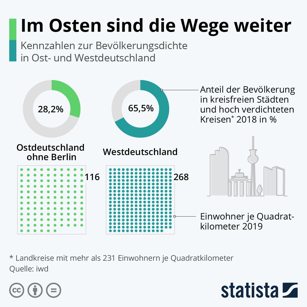 Infografik: Im Osten sind die Wege weiter   Statista