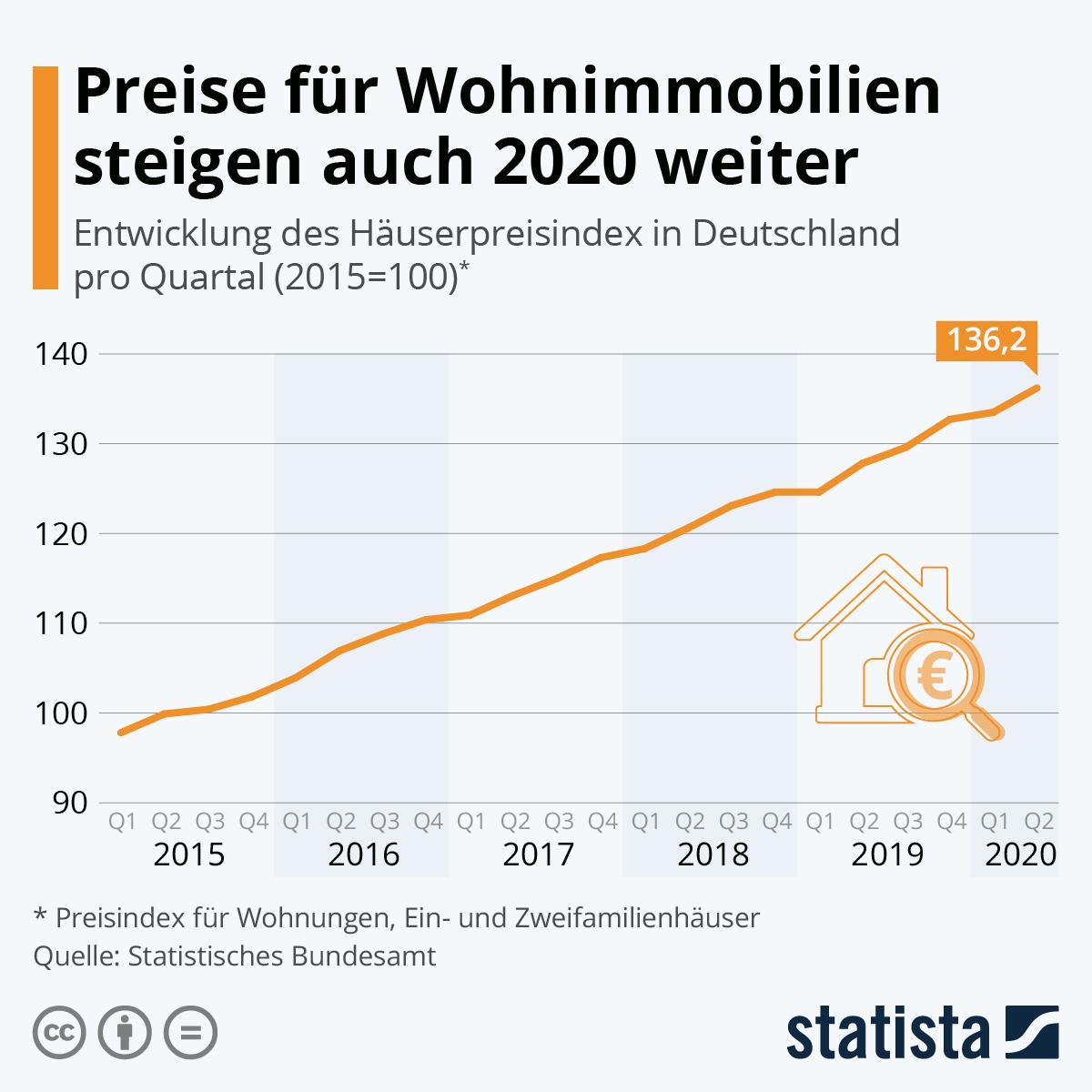 Infografik: Preise für Wohnimmobilien steigen auch 2020 weiter   Statista