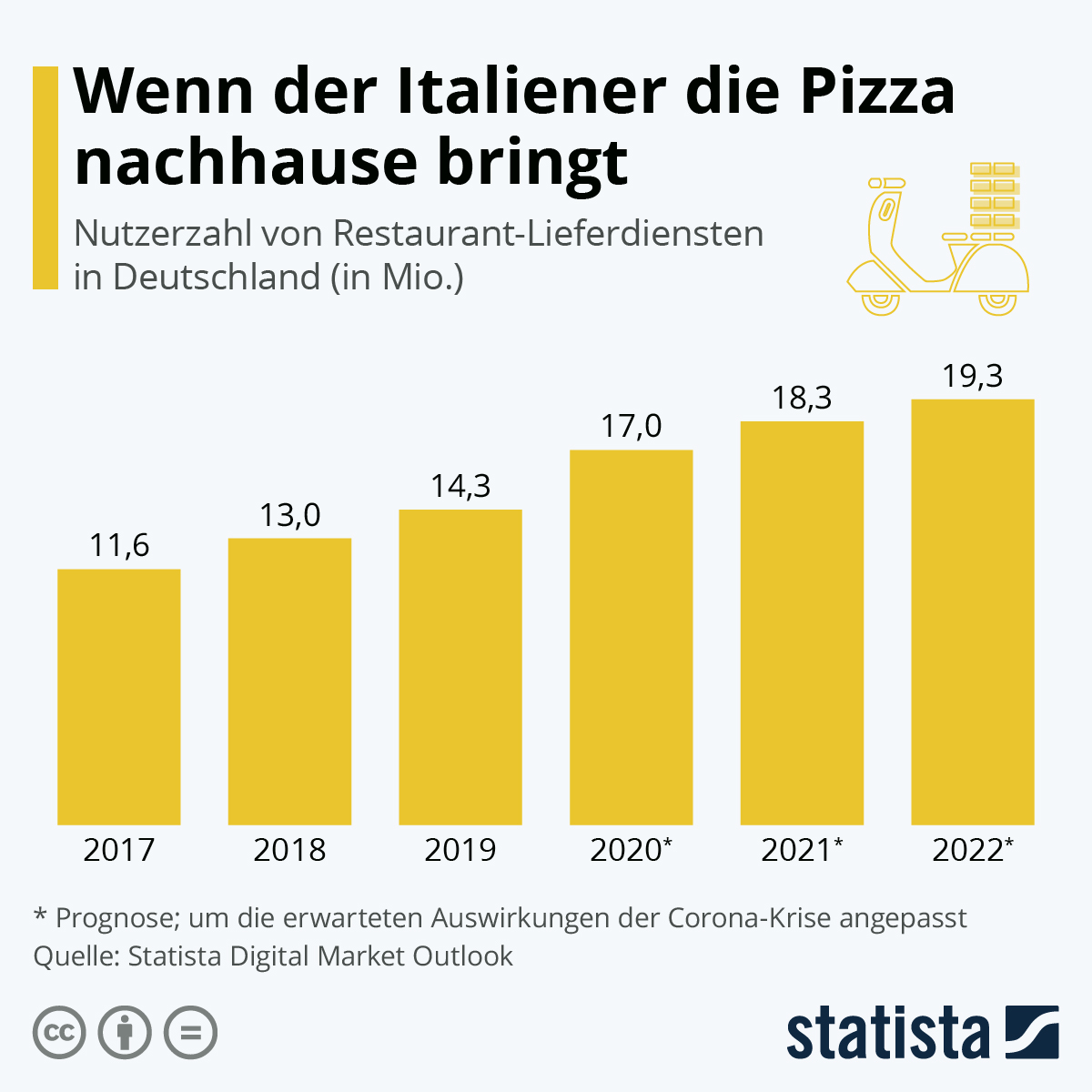 Infografik: Wenn der Italiener die Pizza nachhause bringt | Statista