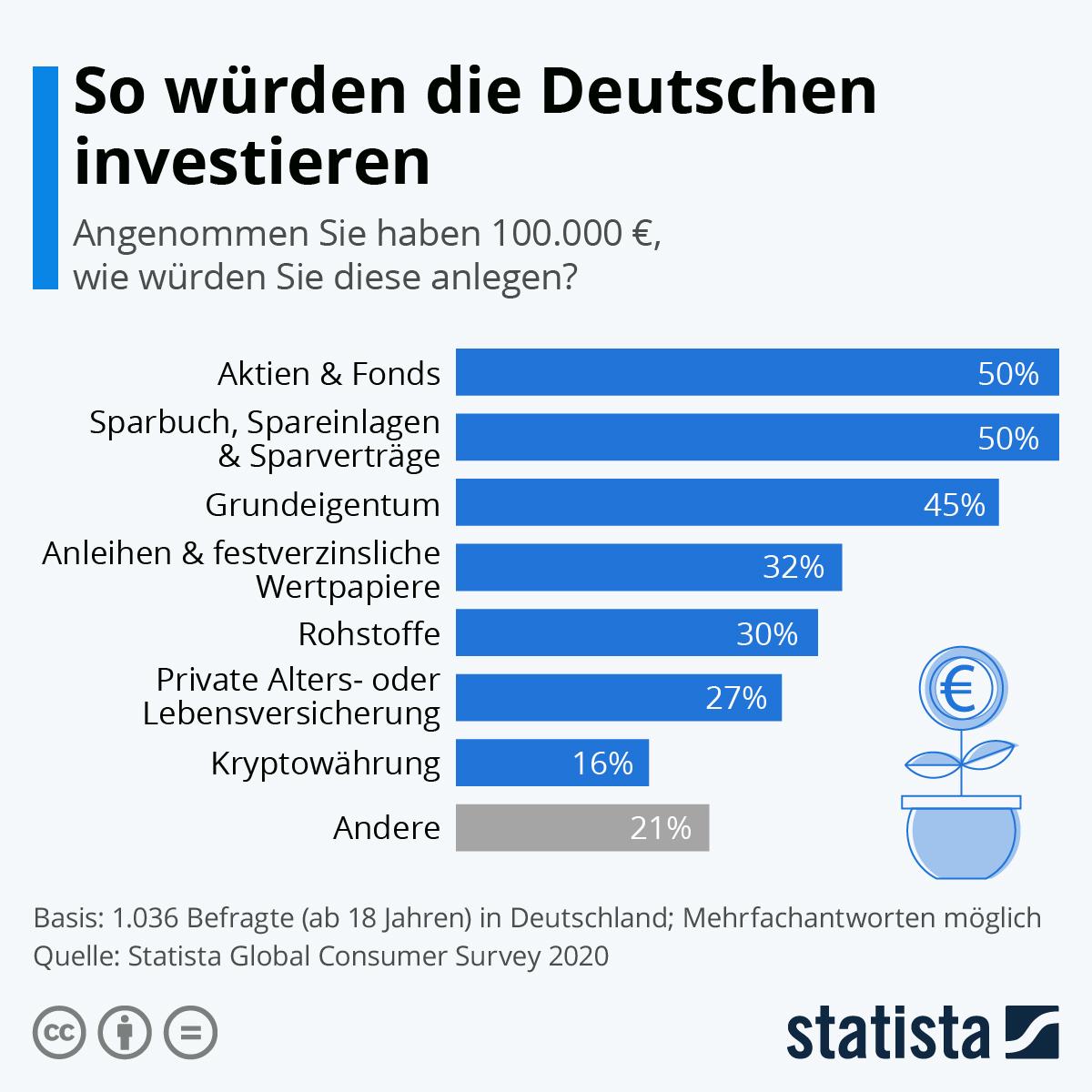 Infografik: So würden die Deutschen investieren | Statista